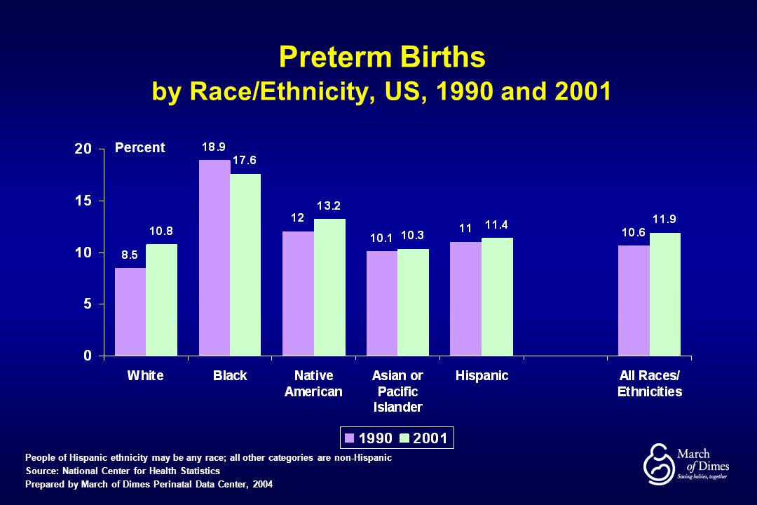 Preterm Births by Race/Ethnicity, US, 1990 and 2001