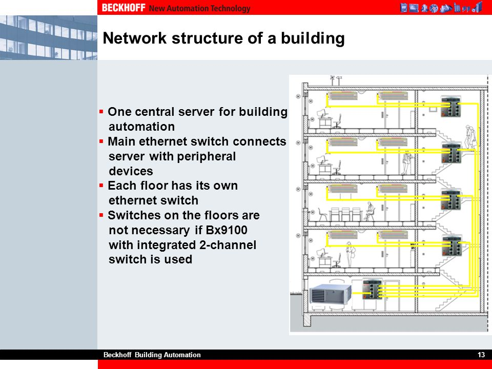 Network structure of a building