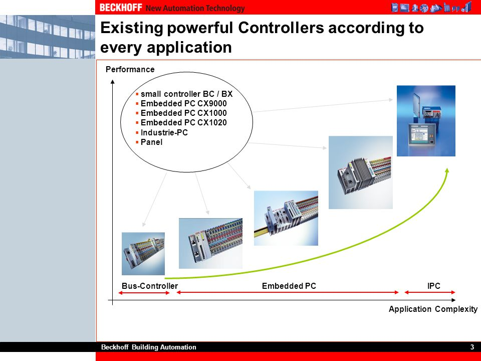 Existing powerful Controllers according to every application