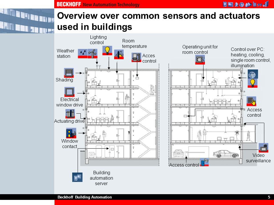 Overview over common sensors and actuators used in buildings