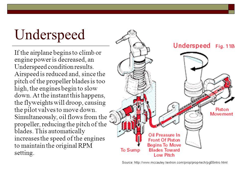 Underspeed