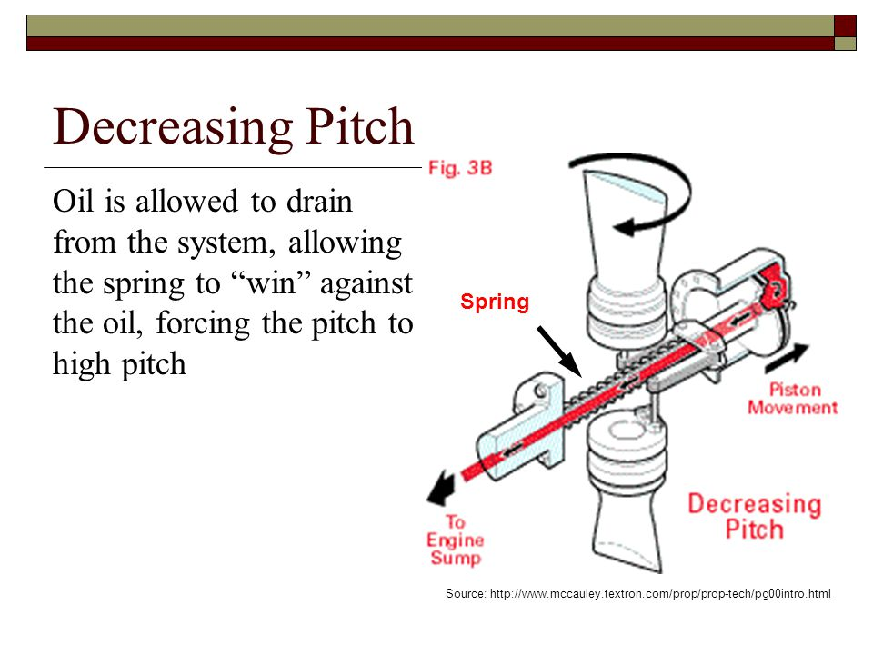 Decreasing Pitch Oil is allowed to drain from the system, allowing the spring to win against the oil, forcing the pitch to high pitch.