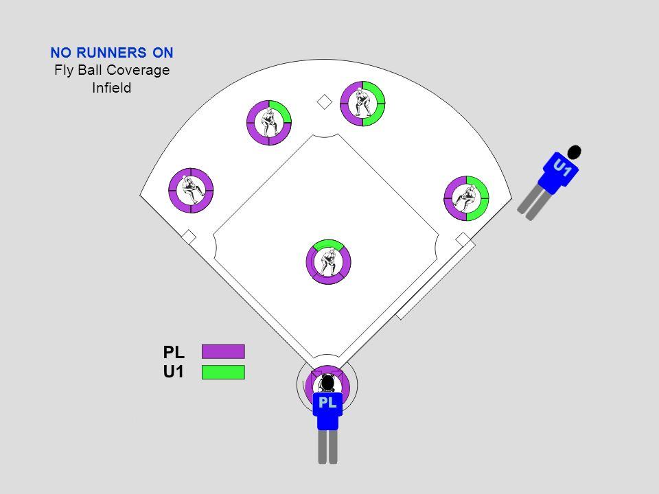 Fly Ball/Line Drive Coverage