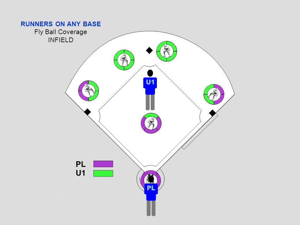 RUNNERS ON ANY BASE Fly Ball Coverage INFIELD U1 has