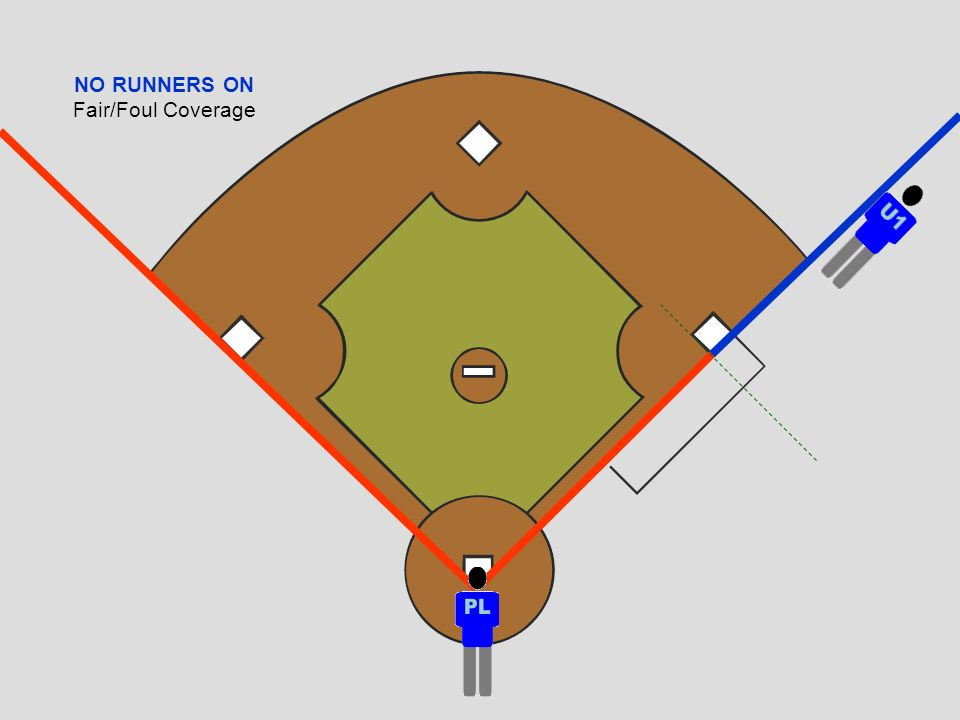NO RUNNERS ON Fair/Foul Coverage FAIR/FOUL COVERAGE NO Runners