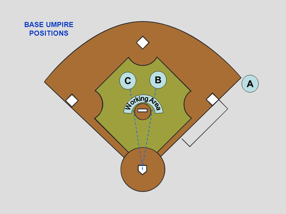 UMPIRE POSITIONS FOR THE BASE UMPIRE