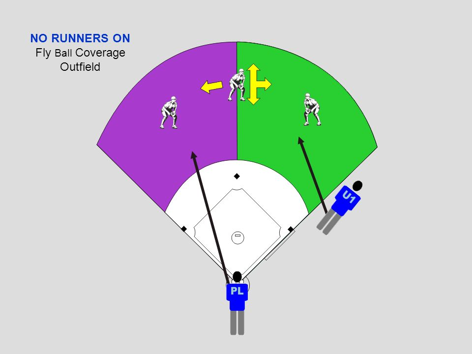 FLY BALL COVERAGE in the OUTFIELD