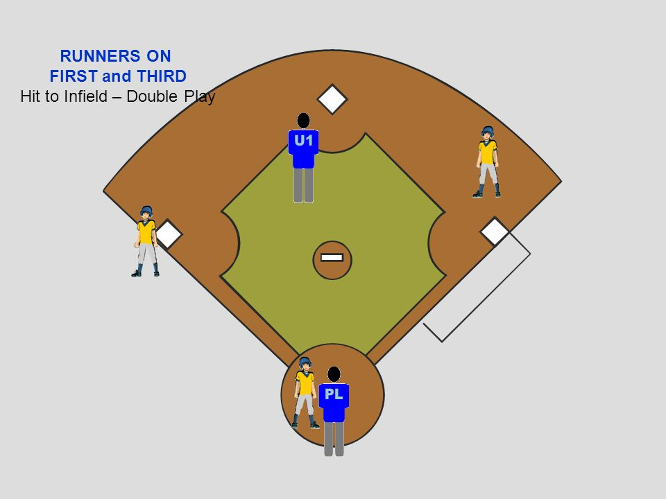 Hit to Infield – Double Play