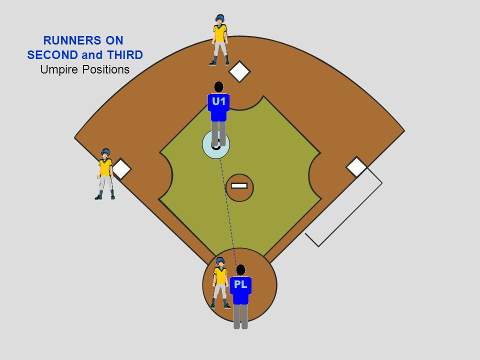 RUNNERS ON SECOND and THIRD Umpire Positions C