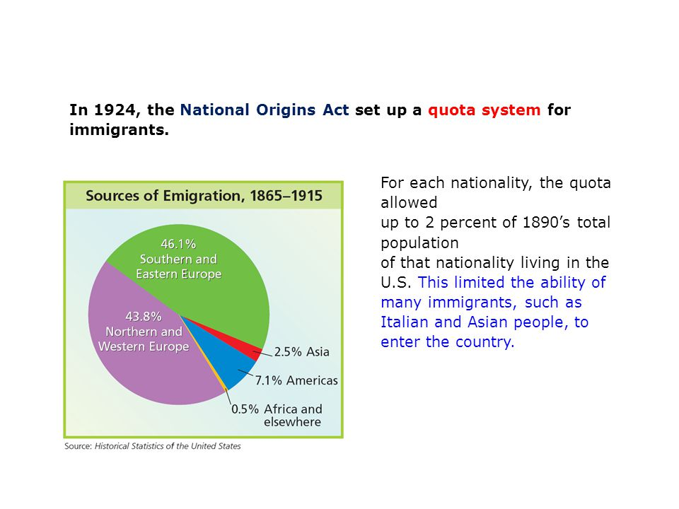 In 1924, the National Origins Act set up a quota system for immigrants.