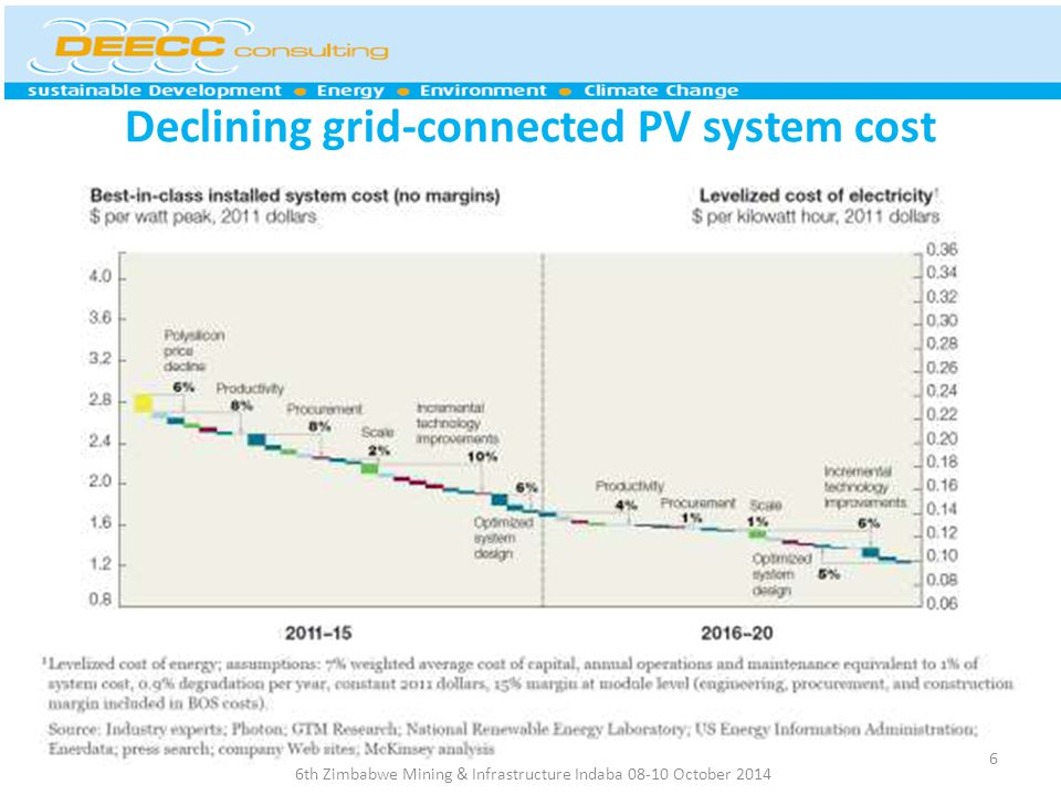 Declining grid-connected PV system cost