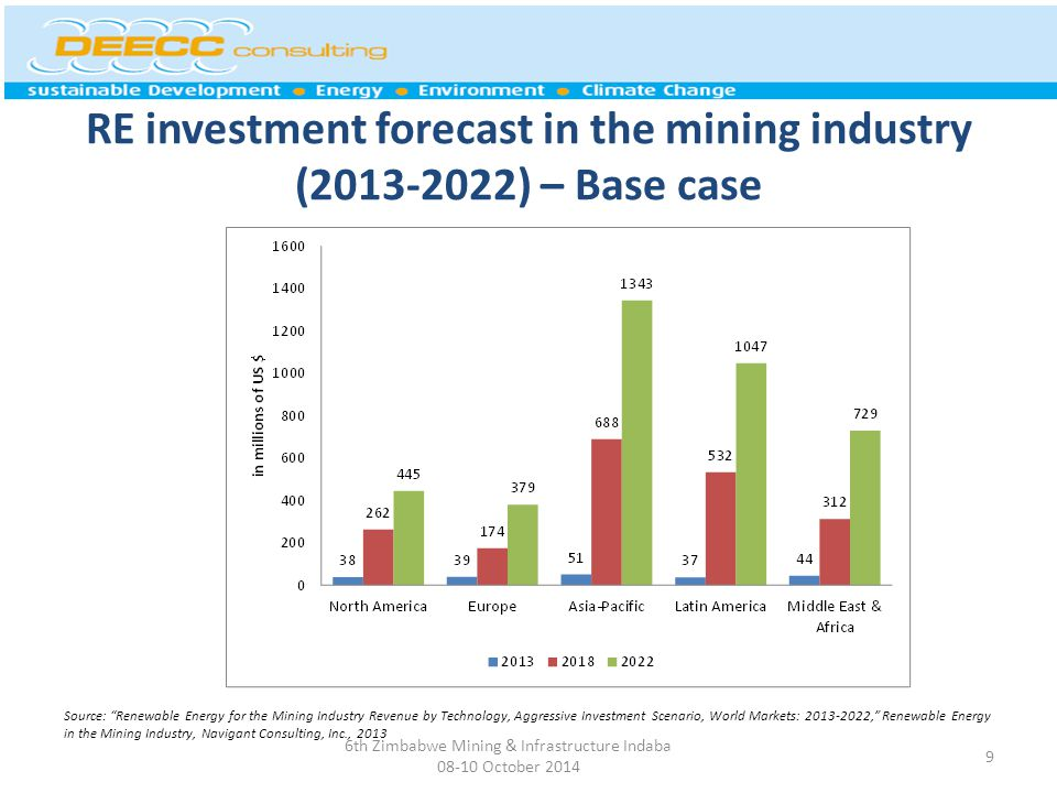 RE investment forecast in the mining industry (2013-2022) – Base case