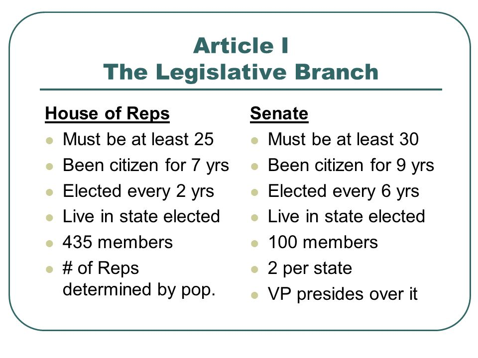 Article I The Legislative Branch