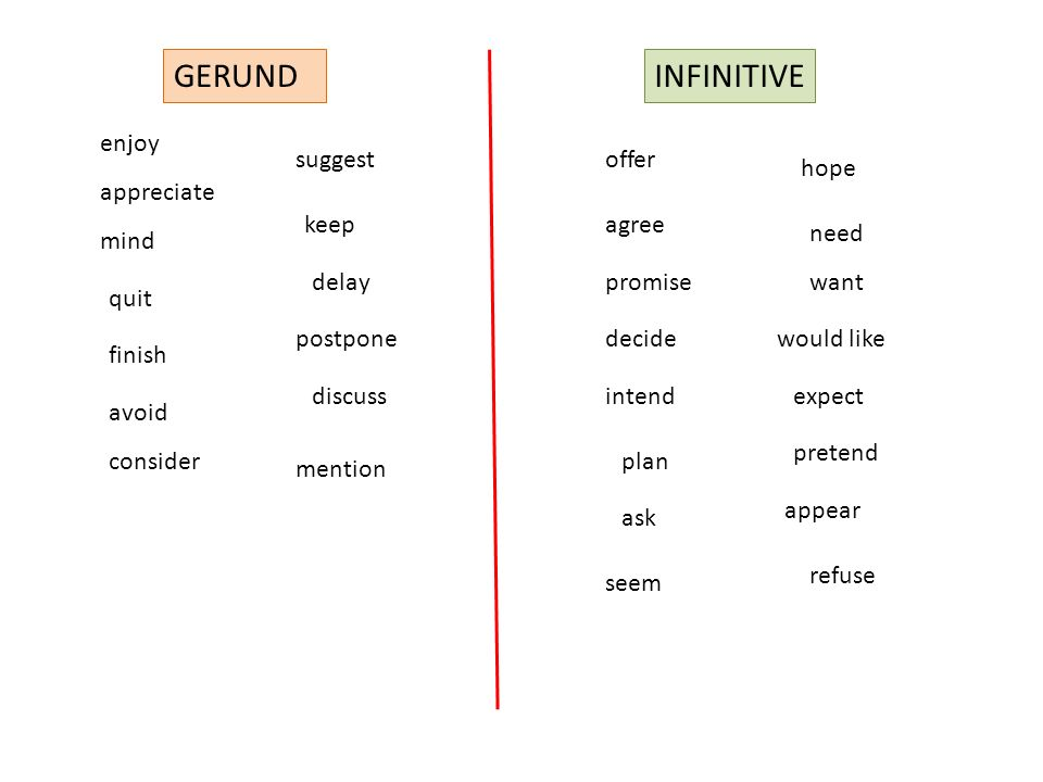 GERUND INFINITIVE enjoy suggest offer hope appreciate keep agree need