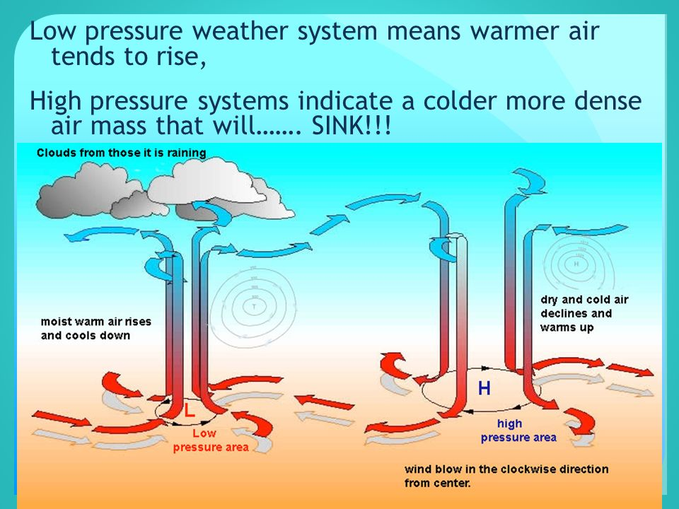 Low pressure weather system means warmer air tends to rise, High pressure systems indicate a colder more dense air mass that will…….