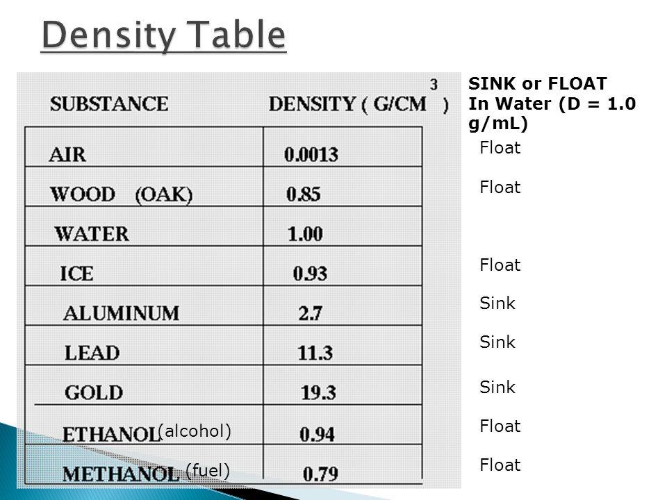 Density Table SINK or FLOAT In Water (D = 1.0 g/mL) Float Float Float