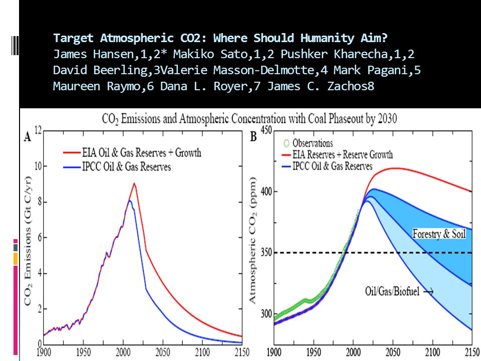 Target Atmospheric CO2: Where Should Humanity Aim. James Hansen,1,2