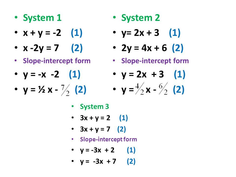 System 1 x + y = -2 (1) x -2y = 7 (2) y = -x -2 (1) y = ½ x - (2)