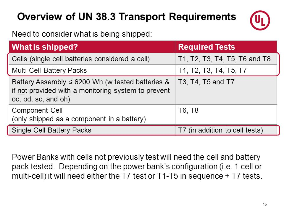 Overview of UN 38.3 Transport Requirements