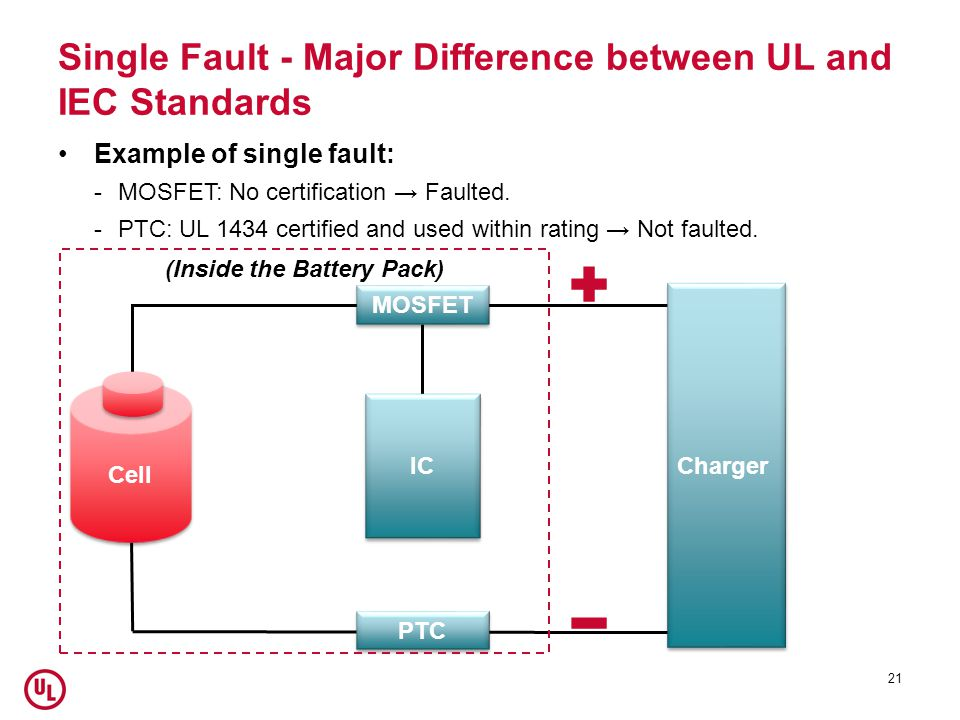 Single Fault - Major Difference between UL and IEC Standards