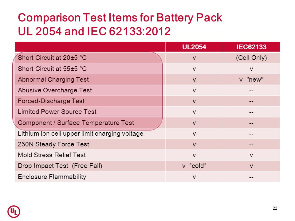 Comparison Test Items for Battery Pack UL 2054 and IEC 62133:2012