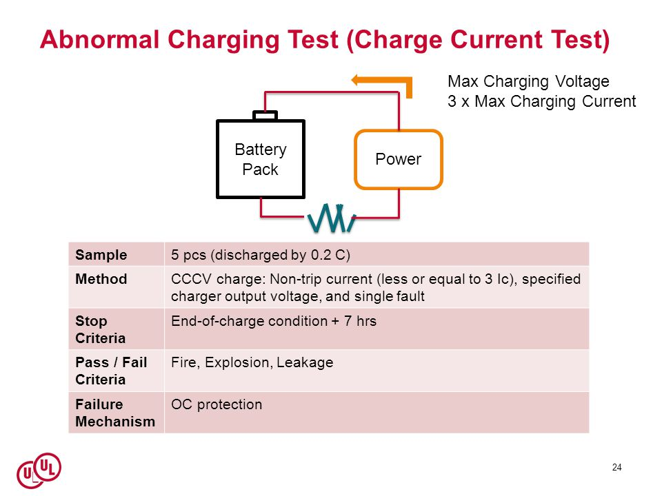 Abnormal Charging Test (Charge Current Test)