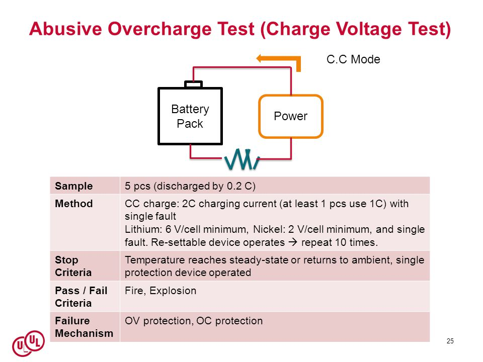 Abusive Overcharge Test (Charge Voltage Test)