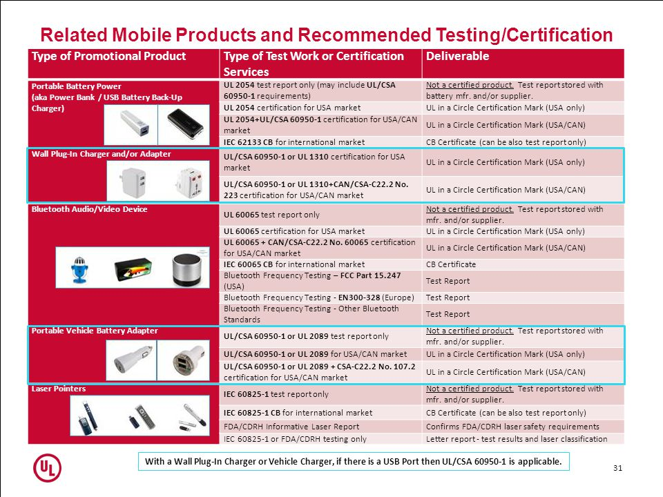 Related Mobile Products and Recommended Testing/Certification