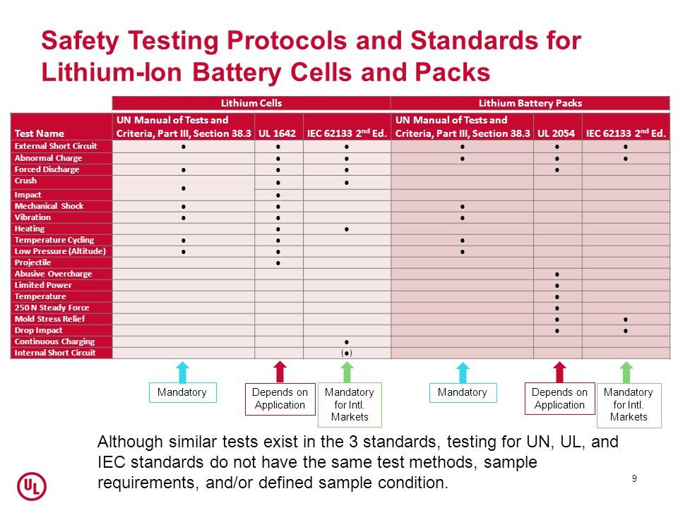 Safety Testing Protocols and Standards for Lithium-Ion Battery Cells and Packs