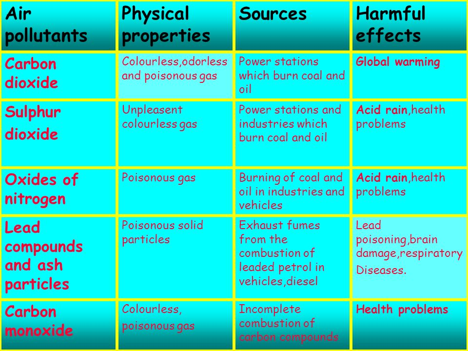 Air pollutants Physical properties Sources Harmful effects