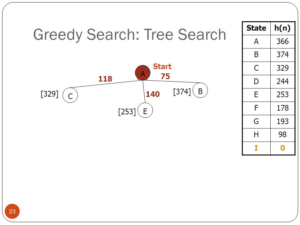Greedy Search: Tree Search