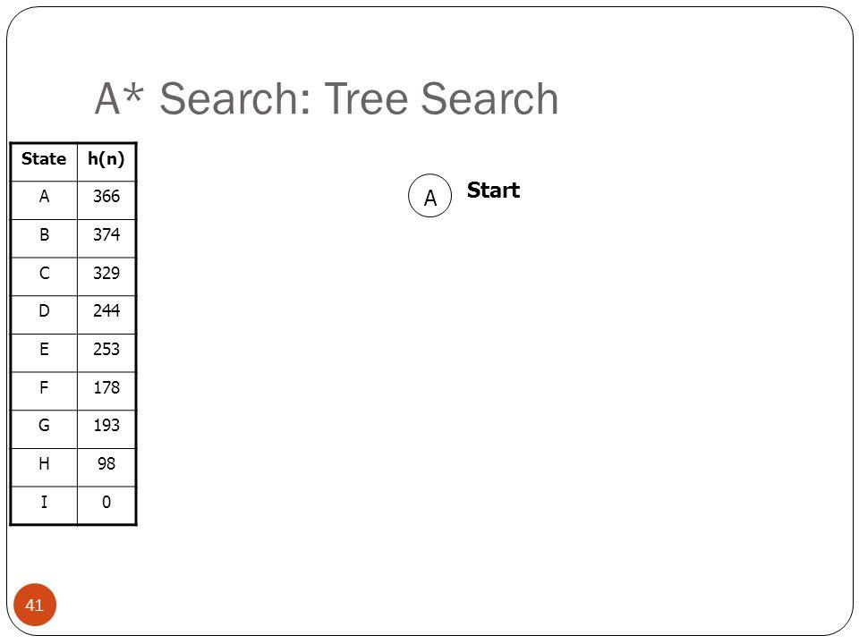 A* Search: Tree Search Start A State h(n) A 366 B 374 C 329 D 244 E
