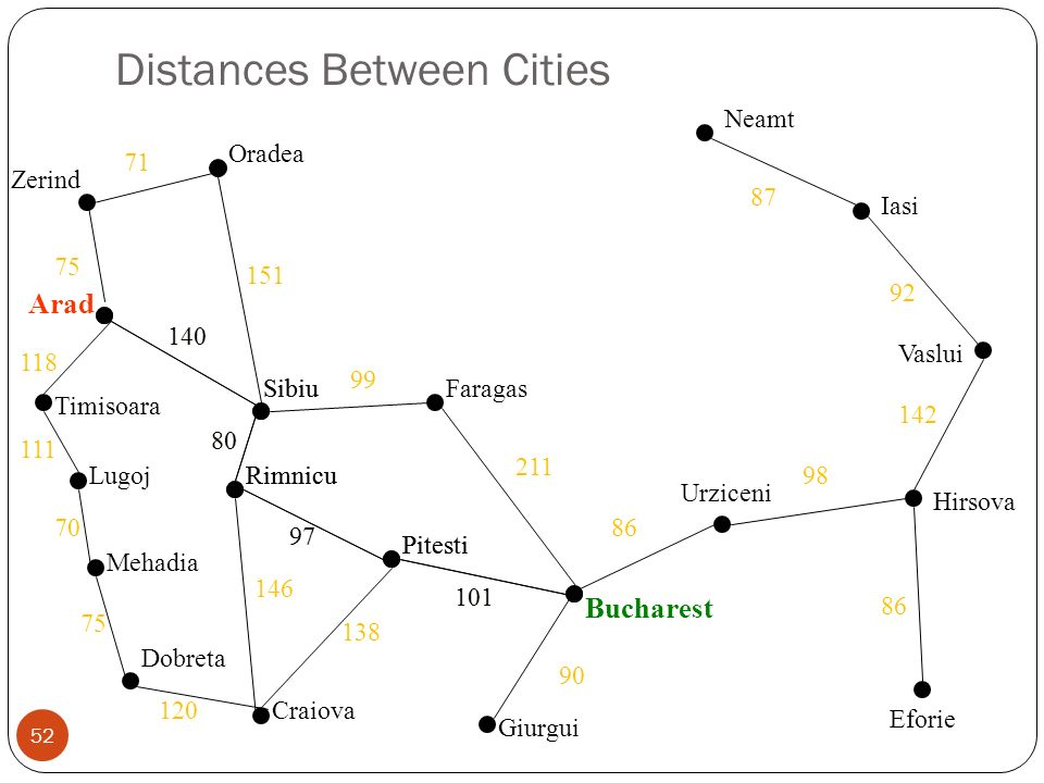 Distances Between Cities