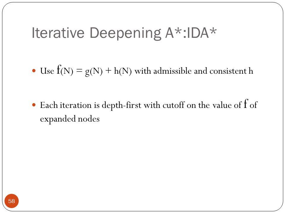 Iterative Deepening A*:IDA*