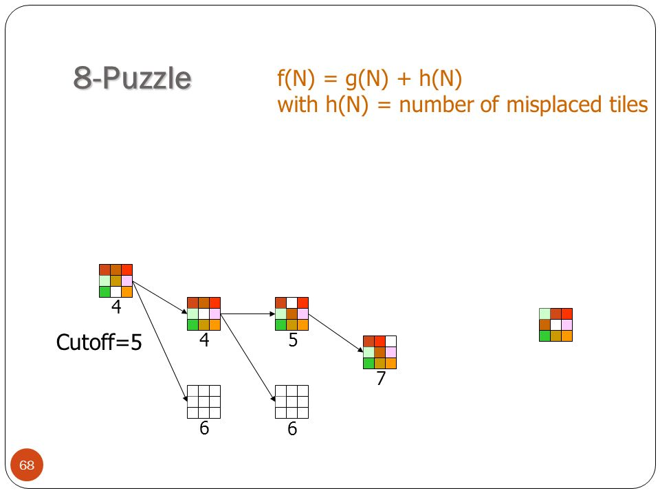 8-Puzzle f(N) = g(N) + h(N) with h(N) = number of misplaced tiles