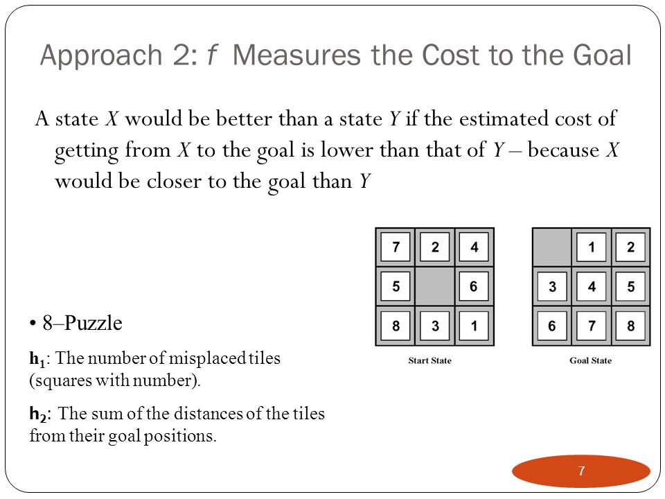 Approach 2: f Measures the Cost to the Goal