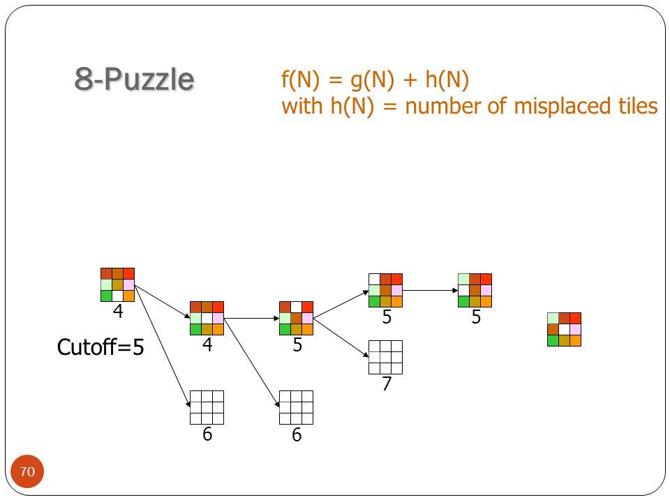 8-Puzzle f(N) = g(N) + h(N) with h(N) = number of misplaced tiles
