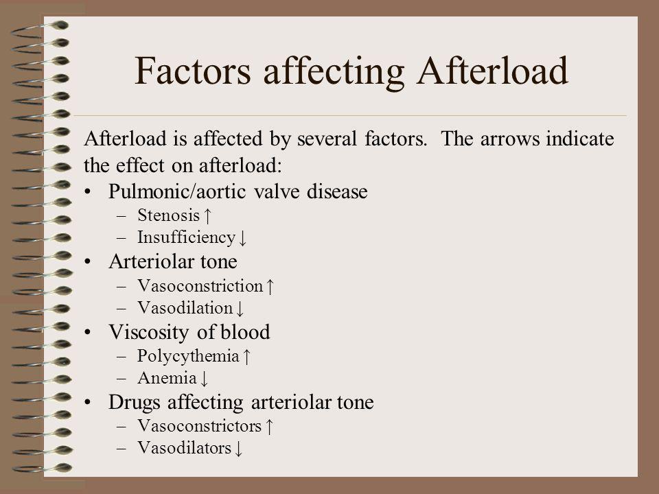 Factors affecting Afterload