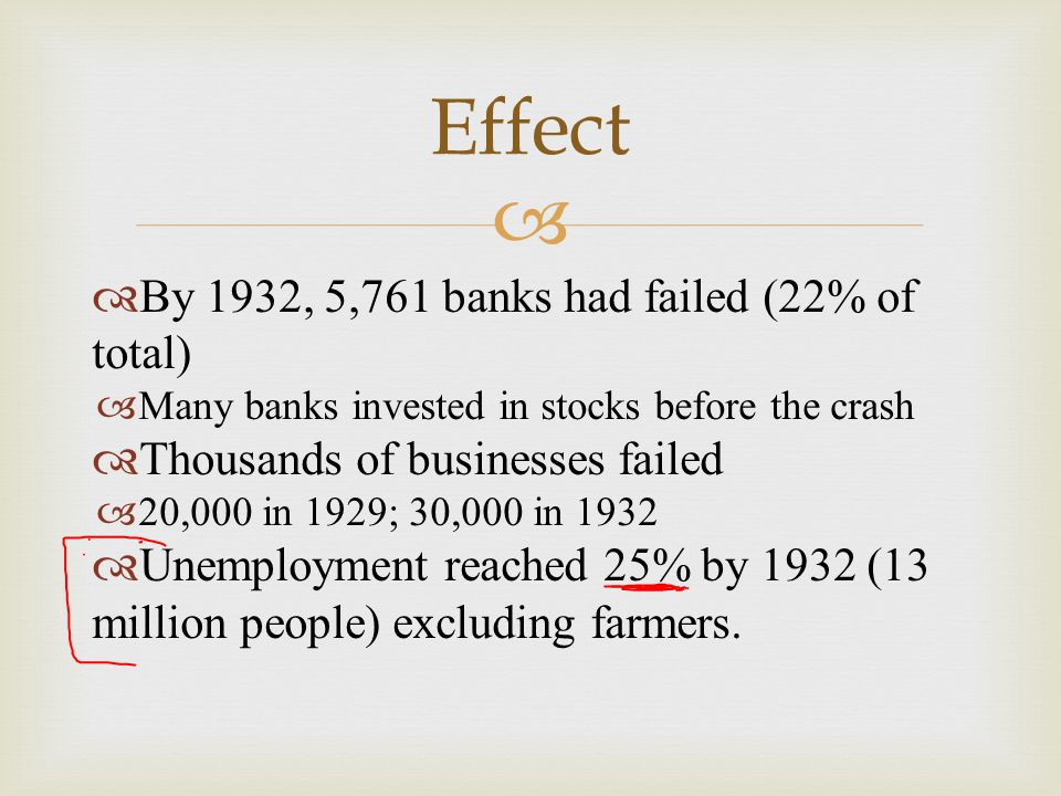 Effect By 1932, 5,761 banks had failed (22% of total)