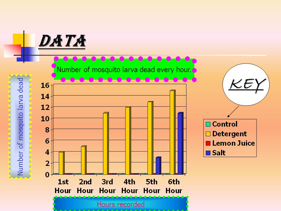 Data KEY Number of mosquito larva dead every hour.