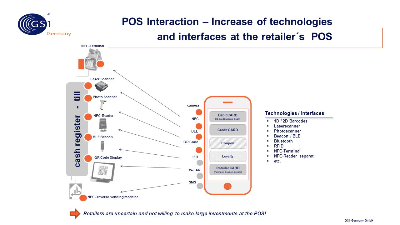 POS Interaction – Increase of technologies and interfaces at the retailer´s POS