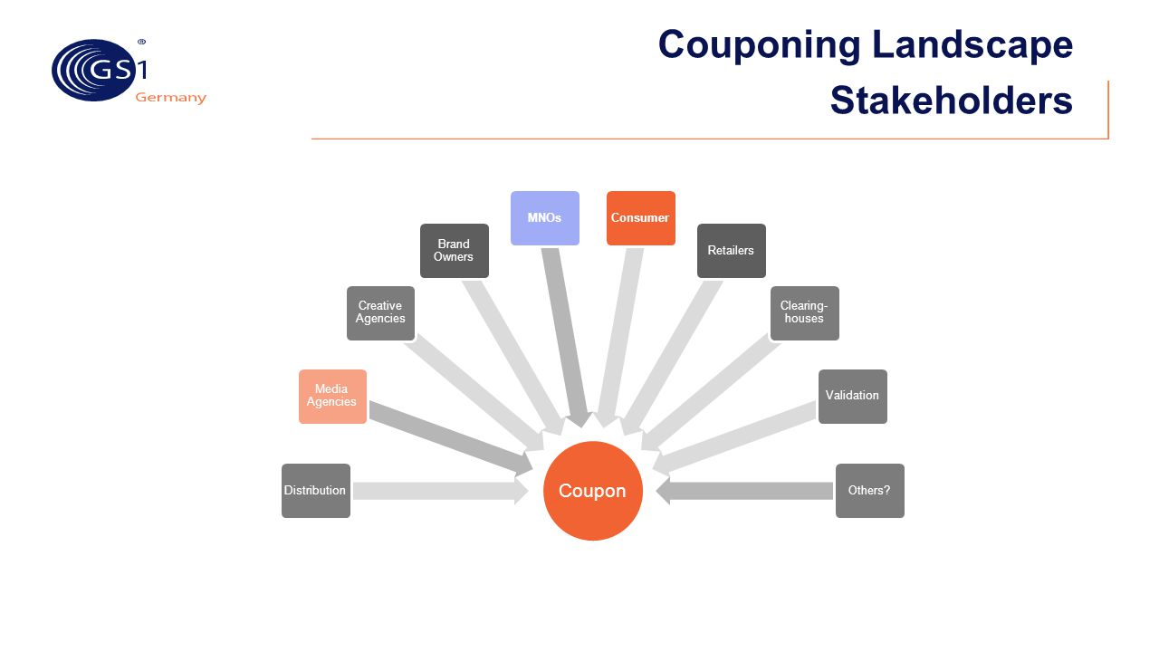 Couponing Landscape Stakeholders