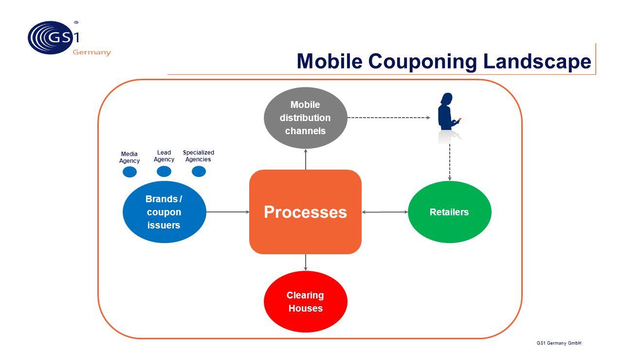 Mobile Couponing Landscape