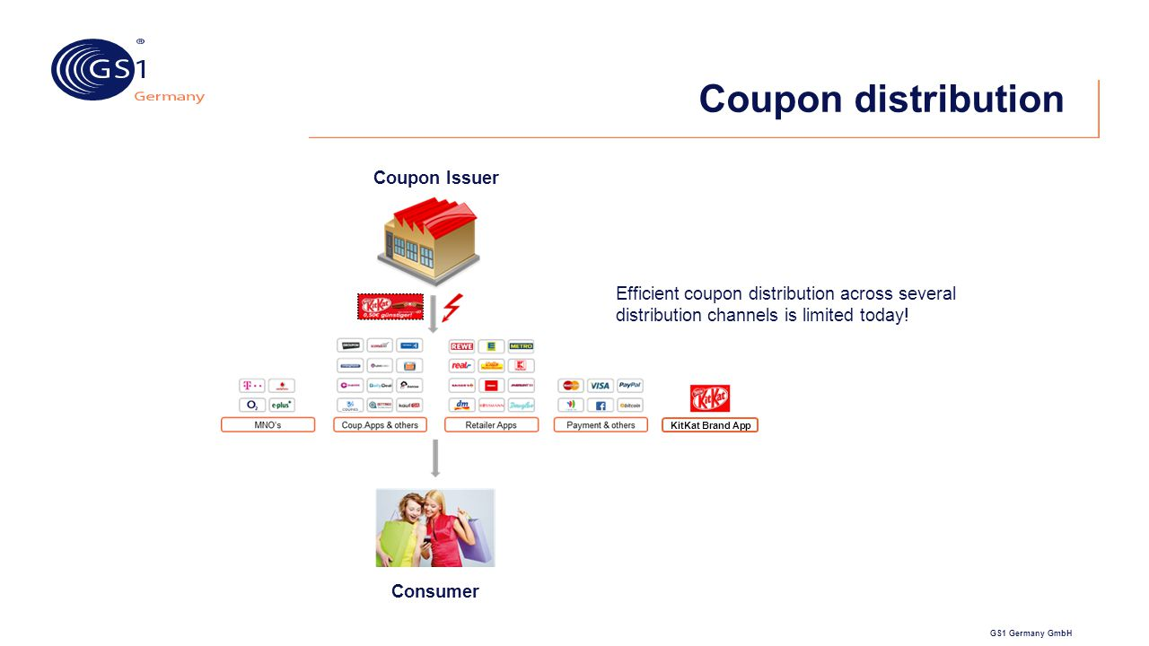 Coupon distribution Coupon Issuer