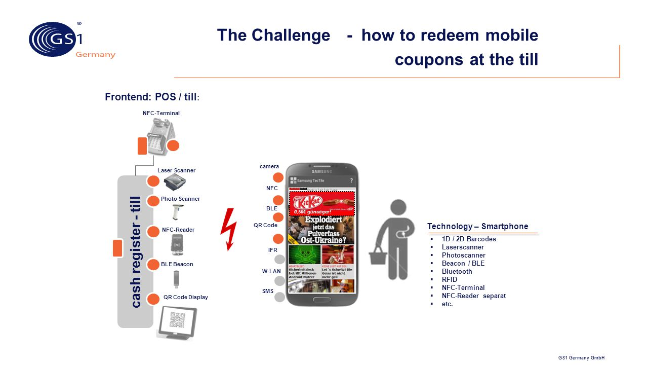 The Challenge - how to redeem mobile coupons at the till