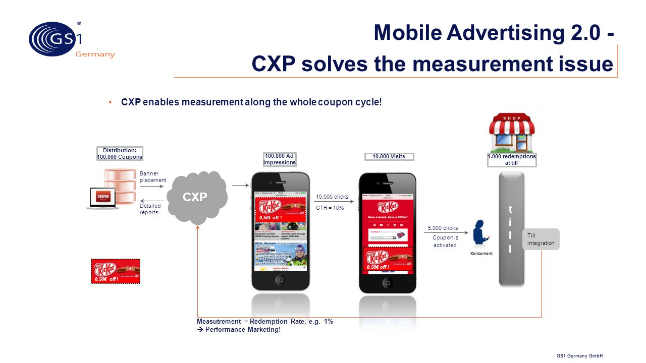 Mobile Advertising 2.0 - CXP solves the measurement issue