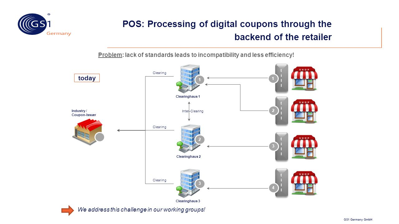 POS: Processing of digital coupons through the backend of the retailer