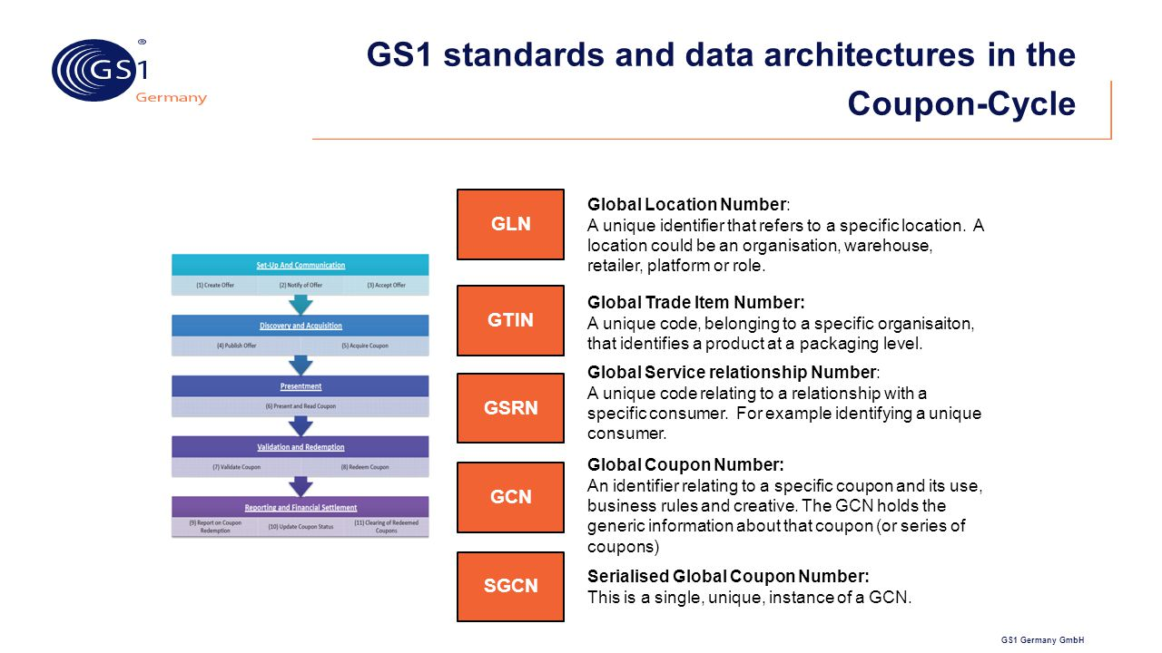 GS1 standards and data architectures in the Coupon-Cycle