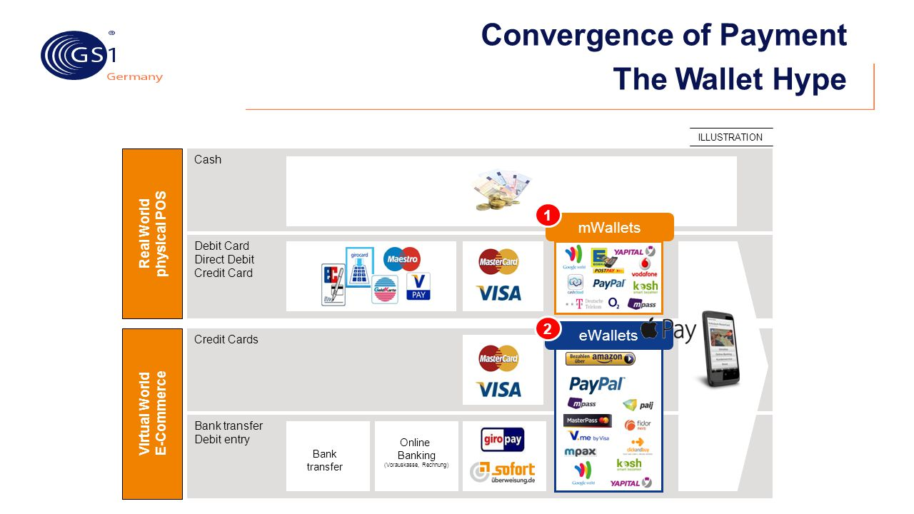 Convergence of Payment The Wallet Hype
