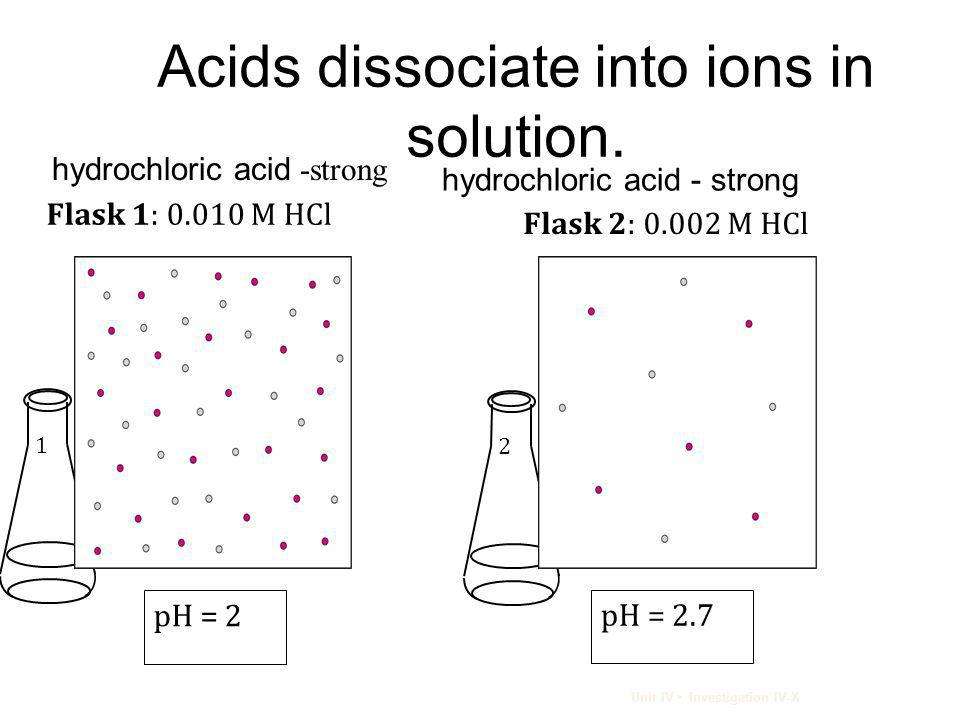 Acids dissociate into ions in solution.